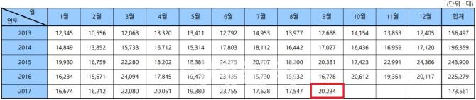 수입차, 9월 2만234대 판매…전년보다 20.6%↑