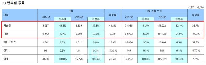 수입차, 9월 디젤차 점유율 46.7% `뚝`…가솔린차 턱밑 추격