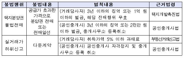 LH, 올해 단독주택용지 공급 중단.. 전매제한 제도시행 이후 분양