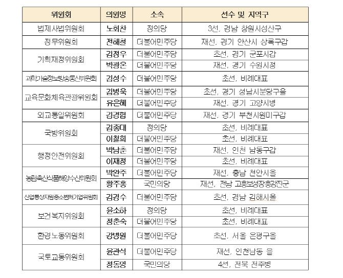 김성수·전해철 등 20명 `경실련 국감 우수의원` 선정