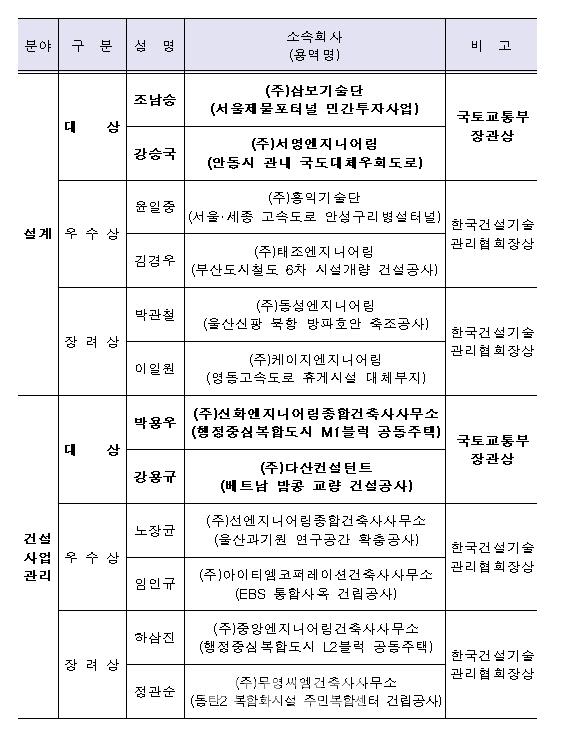 삼보기술단·서영엔지니어링, '올해의 건설기술대상' 수상