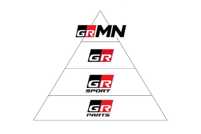 신시로 랠리에서 토요타의 역작, GR 브랜드를 만나다