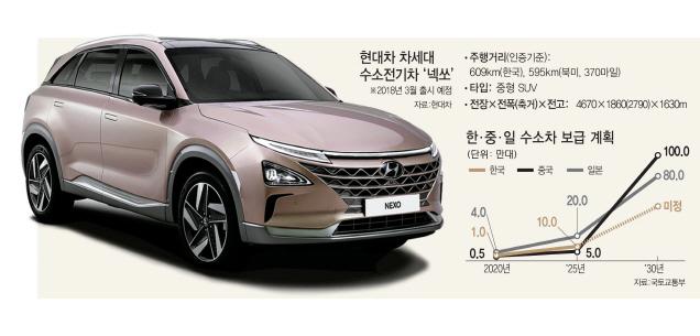 5분 충전 서울~부산 달려도 연료 남네…넥쏘 주행거리 609㎞ 세계 최대