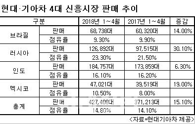 판매량 15% 점프…현대·기아차 신흥국서 신바람
