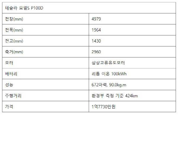 """[시승기] """"페라리 비켜!"""" 현존 최강 전기차 테슬라 모델S P100D"""