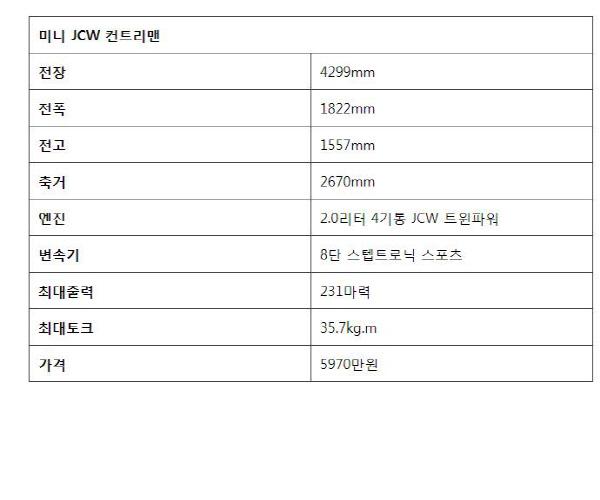 [시승기] 미니 JCW 컨트리맨,실용+주행성능 뽐낸 핫해치