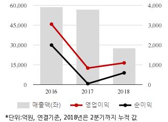 [퀵리포트] 만도, `매수` 유지..목표가 13%↓ 5만2000원-메리츠證