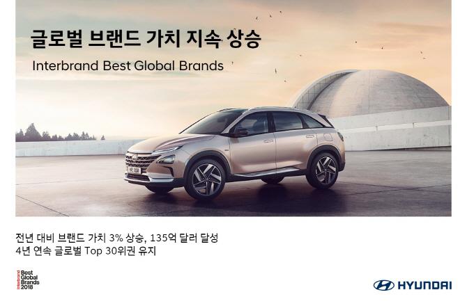 현대차, 글로벌 브랜드 가치 135억달러 달성