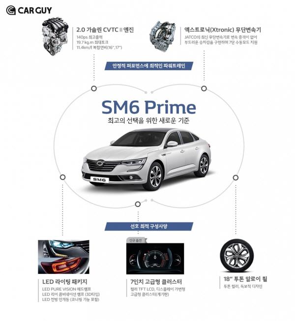 SM6 가솔린이 140마력인 이유…출력·토크는 연인사이