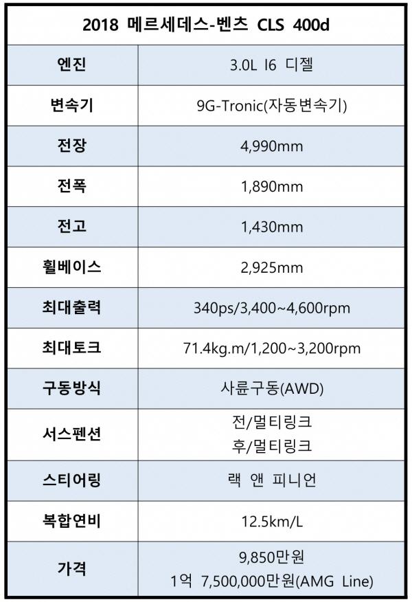 [시승기]상어같은 몸놀림, 메르세데스-벤츠 CLS 400d