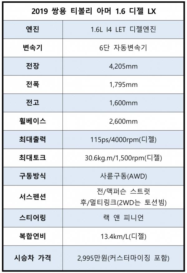 [시승기]19년형 티볼리 아머..여심 사로잡은 가성비 짱 물건!