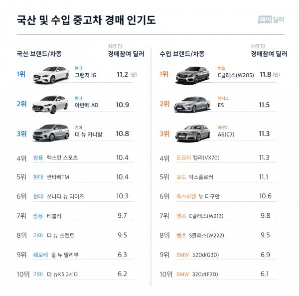 2018년 중고차 경매 인기 1위… 그랜저IG · 벤츠 C클래스