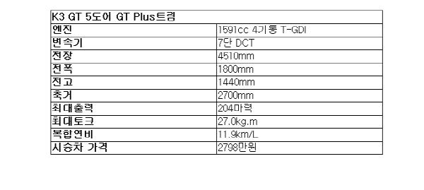 [시승기]K3 GT..리틀 스팅어라 불러다오 고성능 배기음 굿
