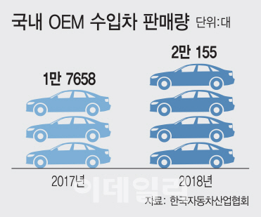 국내 車 생산 주는데…'무늬만 국산차' 5년 새 17배 급성장
