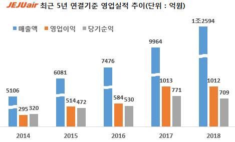 """제주항공, 작년 매출 1조원 돌파..""""안정적인 사업모델 구축""""(상보)"""