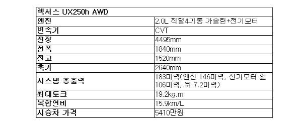 [시승기]렉서스 소형 SUV UX250h..기다림에 지친 XC40 대안