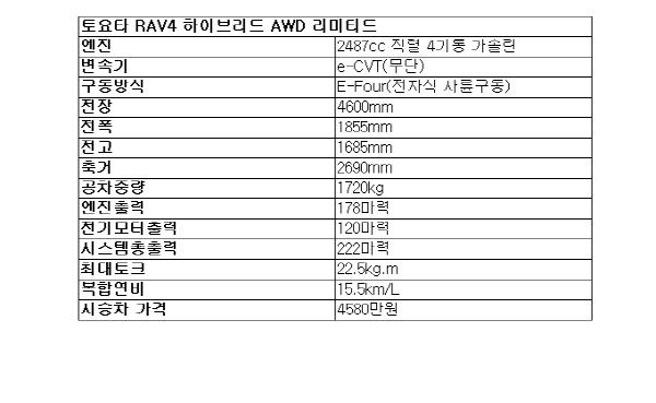 [시승기]한 지붕 두 가족…RAV4 하이브리드 AWD