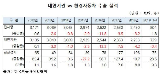 [친환경차 수출 분석]①글로벌 경쟁력 토대로 연평균 33% 증가