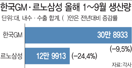한국GM·르노삼성, 생산절벽·노조리스크까지..'이중고'
