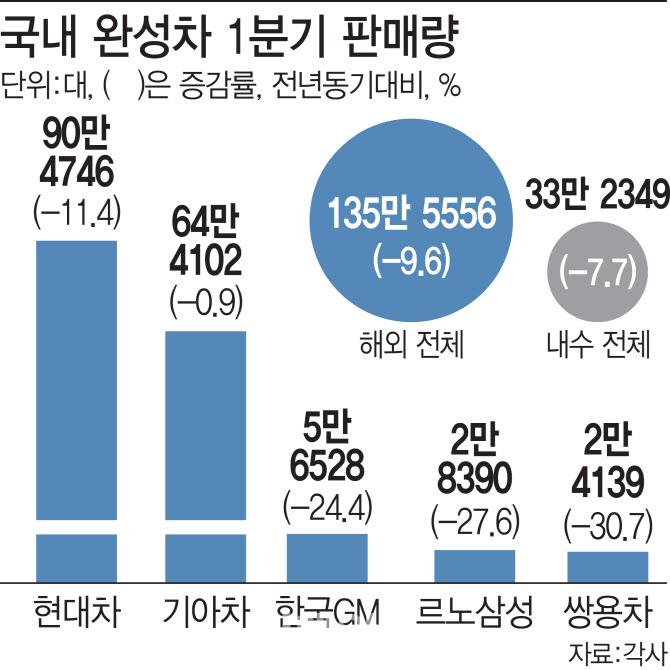 코로나19 충격파…완성車 1분기 내수·수출 동반 역성장