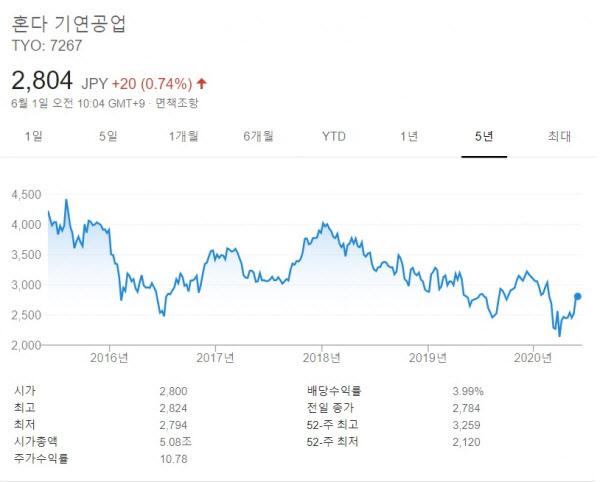 일본의 야심..토요타,혼다-닛산 2강 재편 가속화