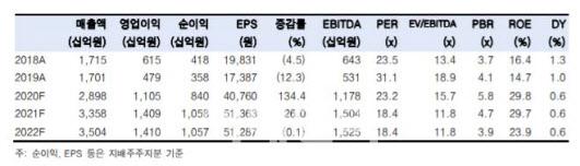 엔씨소프트, 언택트 수혜에 한한령 해제 기대…목표가↑-한국