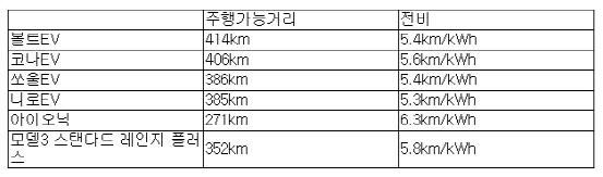 3천만원대 전기차 주행거리 톱5..1위는?