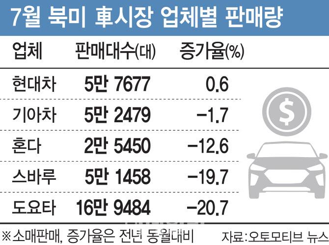 현대차 `코로나 쇼크` 딛고 질주..美 5개월 만에 반등