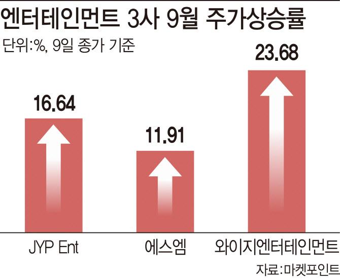 """""""빅히트, 어서와"""" 엔터株, K-pop 호재에 `쭉쭉`"""