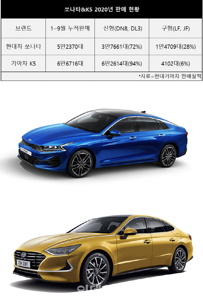 같은 플랫폼, 다른 디자인…'형제차' 쏘나타·K5 엇갈린 성적표