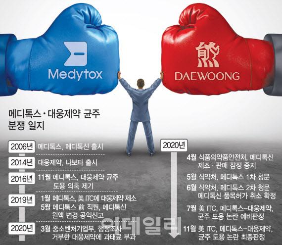 메디톡스·대웅제약 '보톡스 분쟁' 美 ITC 최종판결 2주 연기