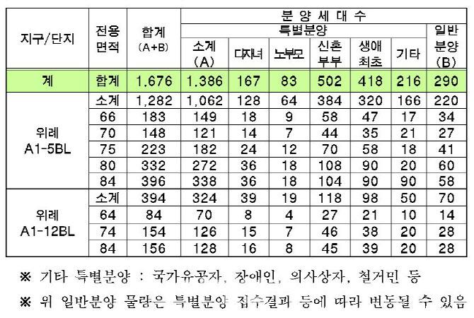 송파 위례 '반값 아파트' 1676가구 분양…분양가·청약 일정은?