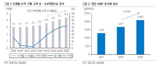[주목!e해외주식]징동닷컴, '광군절' 지나도 든든한 이커머스 강자