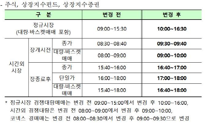 수능날 한국 주식시장 1시간 늦게 열린다