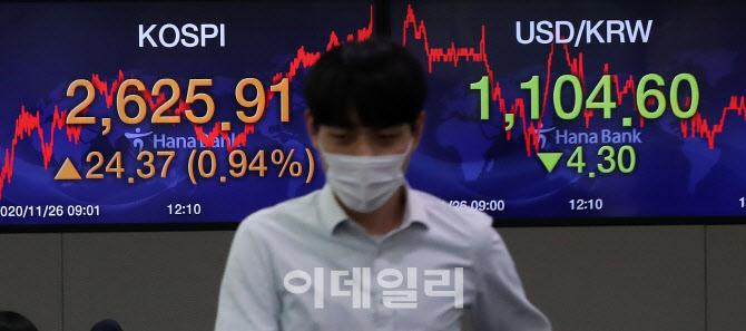 [포토]코스피 2625.91 마감…이틀 만에 사상 최고치 경신
