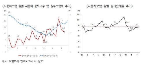 """""""올해 자동차보험 손해율 하락은 코로나19 일시적 현상"""""""