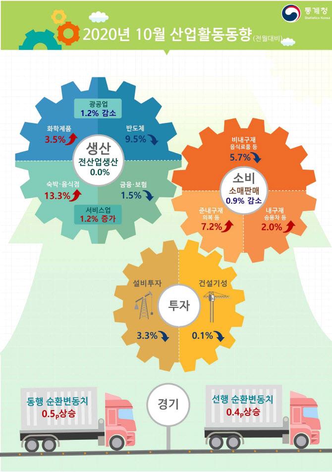 제조업 부진에 10월 산업생산 정체…소비·투자 감소 전환(상보)