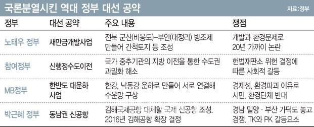 '국론분열' 논란 부른 역대 대선공약은?