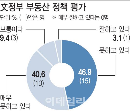 """[2021 전망]③""""임대차법 개정, 文정부 부동산정책 중 가장 큰 실책"""""""