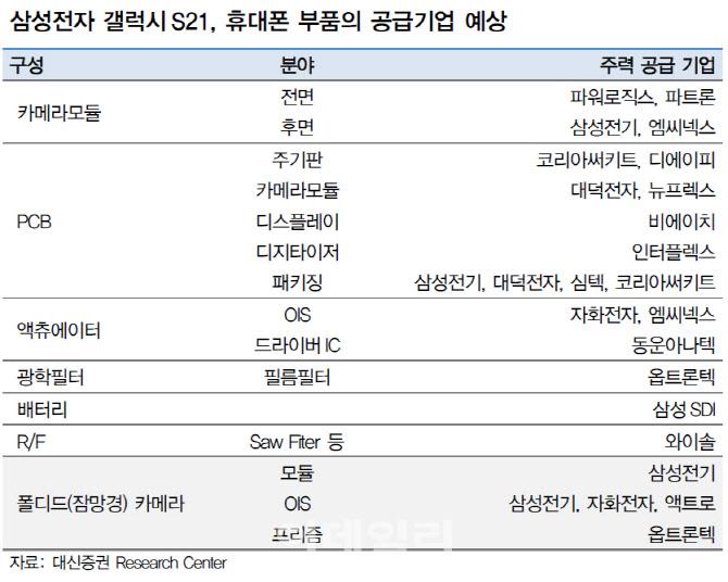 """""""갤럭시S21 올해 판매량 3000만~3200만대 추정"""""""