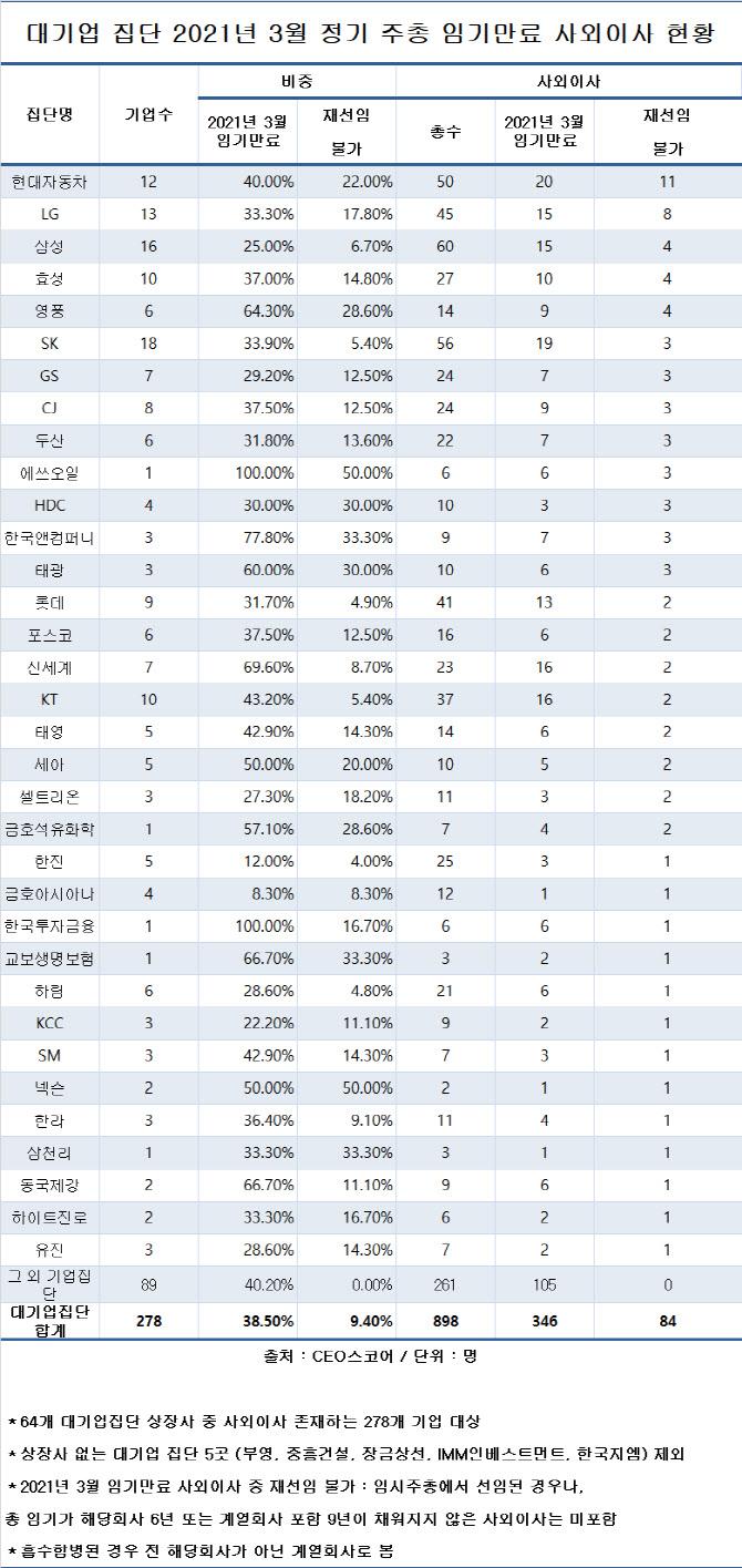 올해 대기업 사외이사, 84명 교체…모시기 경쟁 치열