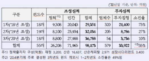 산은, 3년간 성장지원펀드 9.8조 조성…직방·왓챠·쏘카 등 투자