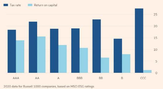 ESG투자의 역설…`세금 덜 내고 고용 덜한` 기업에 돈 몰린다