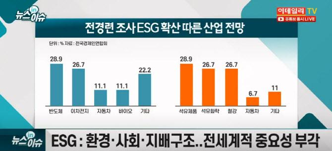 관심 높아지는 'ESG' 투자..SK·삼성·LG 등 주목