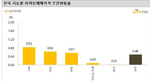 '미친 집값' 상승세…고양 덕양구 2.30%↑