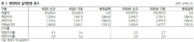 """""""현대차, 코나EV 악재 해소…아이오닉5 집중"""" -하나"""