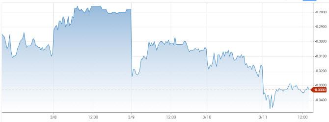 국채금리 급등 억제 칼 뺀 ECB…채권 매입 속도 높인다(종합)