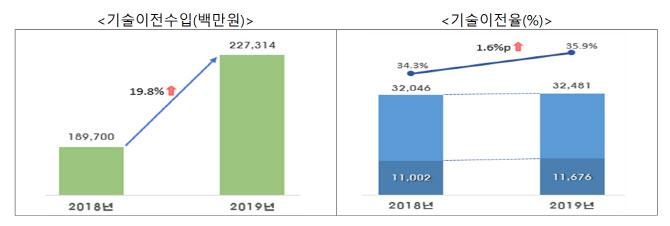 공공연구기관 기술이전율 35.9% 달성