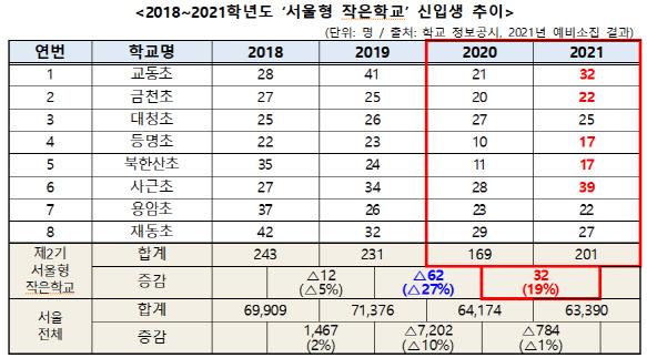 코로나19에 서울형 작은학교 '인기몰이'…작년보다 신입생 19% 늘어