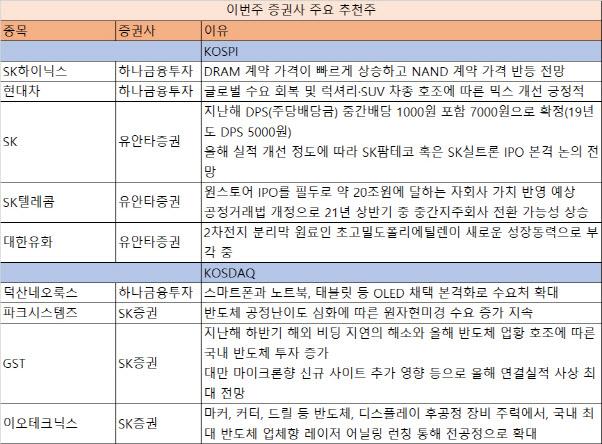 [주간추천주] 반도체 업황 호재…SK하이닉스·GST·이오테크닉스